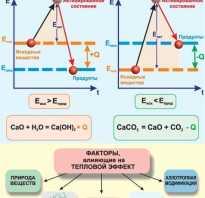 Как рассчитать тепловой эффект реакции