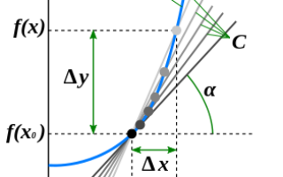 Как определить знаки производной функции
