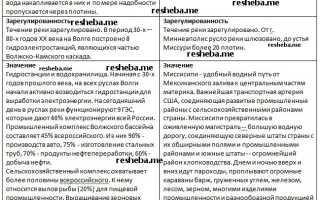 Какую роль сыграла Волга в истории России