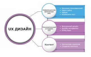 Что такое ui ux дизайн