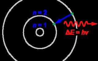 Как выглядит модель атома Бора